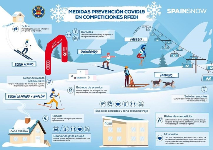COVID Prevention Measures in Competitions
